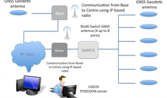 CGEOS Switching Antenna Monitoring System