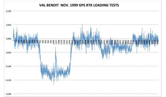 GPS RTK November 1999 for Val Benoit Bridge loading tests