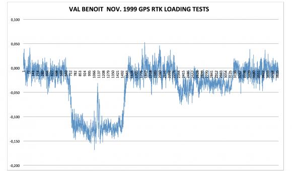 GPS RTK November 1999 for Val Benoit Bridge loading tests