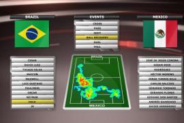 DELTACAST propose aux télévisions un package « Brésil 2014 » pour réaliser des analyses virtuelles et des statistiques en 3D des matchs de foot.
